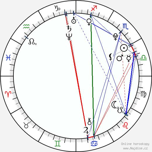 David Vobořil wikipedie wiki 2020, 2021 horoskop
