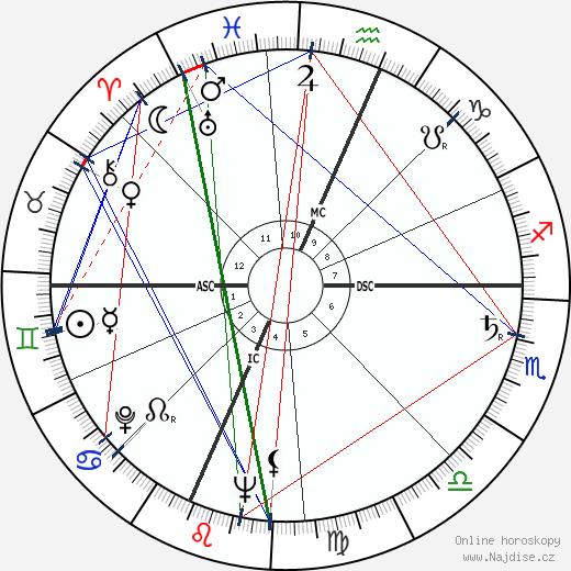 David Wagoner wikipedie wiki 2018, 2019 horoskop