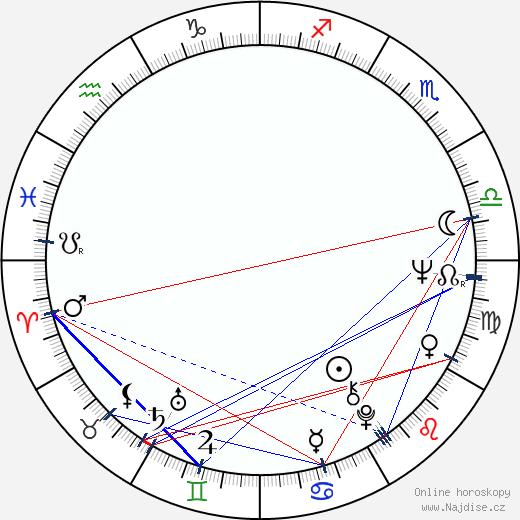 David Warner wikipedie wiki 2020, 2021 horoskop