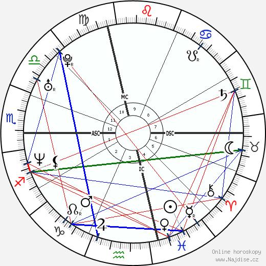 David Wilcock wikipedie wiki 2020, 2021 horoskop