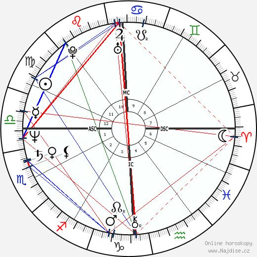 David Wojnarowicz wikipedie wiki 2020, 2021 horoskop
