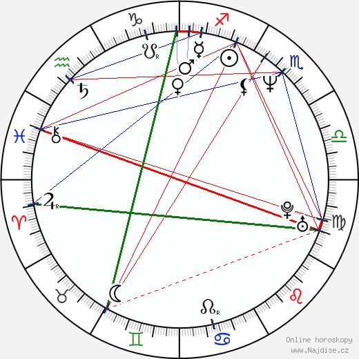 David Yates wikipedie wiki 2019, 2020 horoskop
