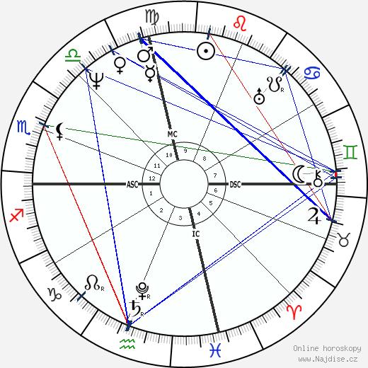 Davy Crockett wikipedie wiki 2019, 2020 horoskop