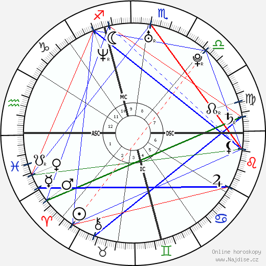 Dawn Langstroth wikipedie wiki 2018, 2019 horoskop