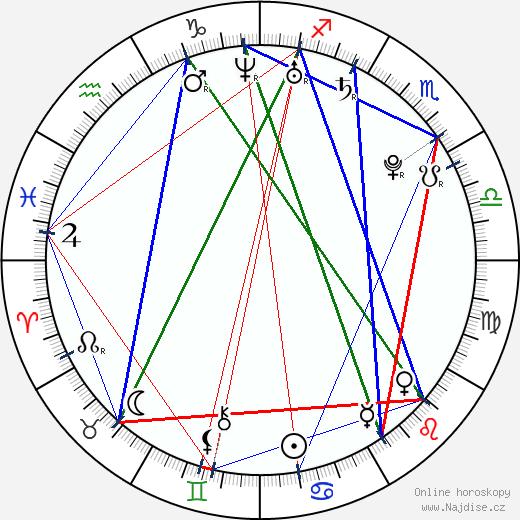 Dax O'Callaghan wikipedie wiki 2017, 2018 horoskop