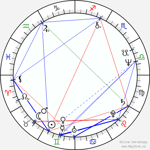 Dayle Haddon wikipedie wiki 2019, 2020 horoskop