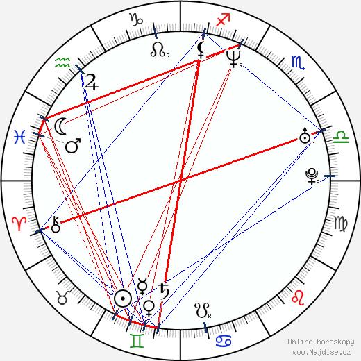 Daz Dillinger wikipedie wiki 2019, 2020 horoskop