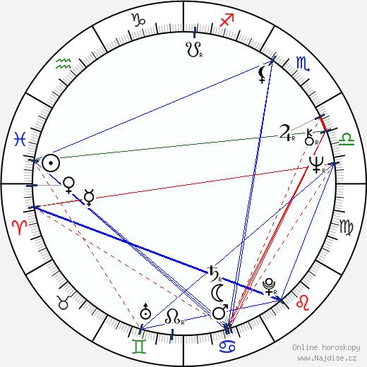 Dean Cundey wikipedie wiki 2017, 2018 horoskop