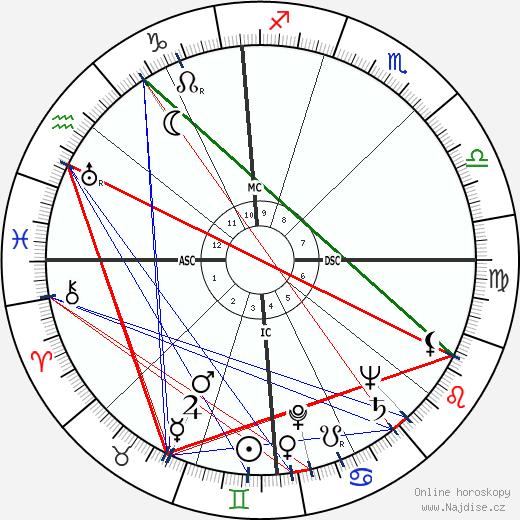 Dean Martin wikipedie wiki 2018, 2019 horoskop