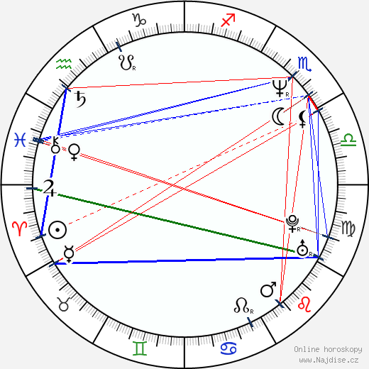 Dean Norris wikipedie wiki 2018, 2019 horoskop