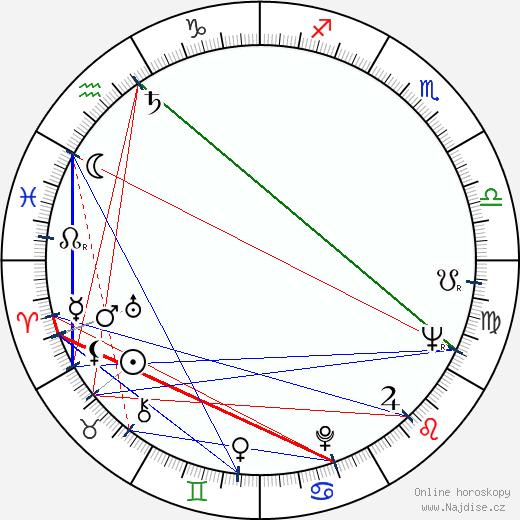 Dean O'Brien wikipedie wiki 2018, 2019 horoskop