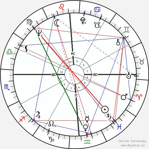 Dean Stockwell wikipedie wiki 2018, 2019 horoskop