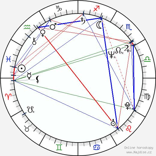 Deana Horváthová-Jakubisková wikipedie wiki 2020, 2021 horoskop