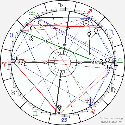 Deanna Durbin wikipedie wiki 2019, 2020 horoskop