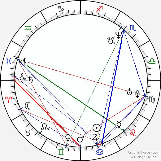 Debbe Dunning wikipedie wiki 2018, 2019 horoskop
