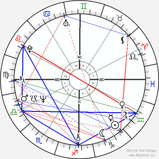 Debbie Allen wikipedie wiki 2020, 2021 horoskop