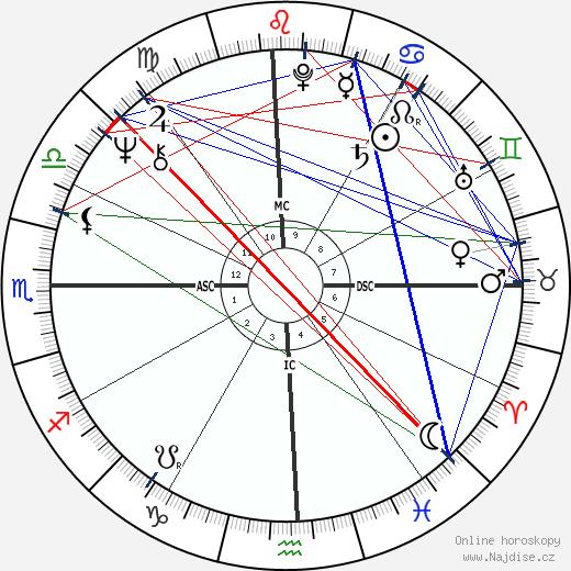 Debbie Harry wikipedie wiki 2020, 2021 horoskop