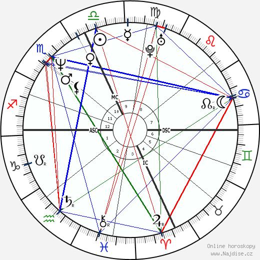 Deborah Ann Quimby wikipedie wiki 2018, 2019 horoskop