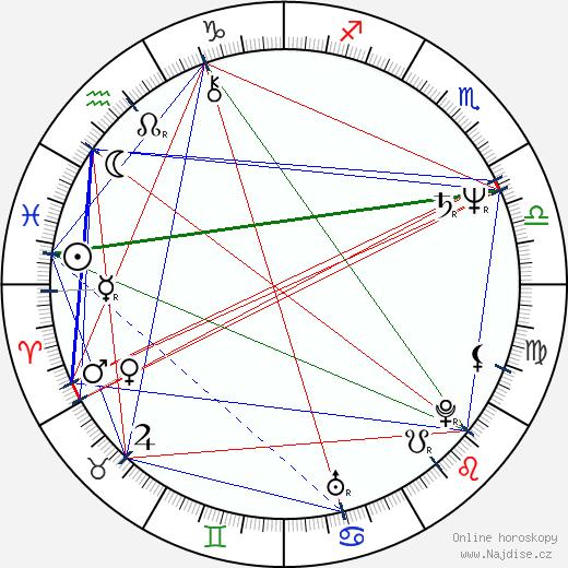 Deborah Raffin wikipedie wiki 2018, 2019 horoskop