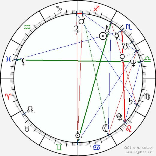 Deborah Shelton wikipedie wiki 2019, 2020 horoskop