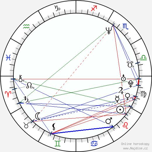Debra Messing wikipedie wiki 2018, 2019 horoskop