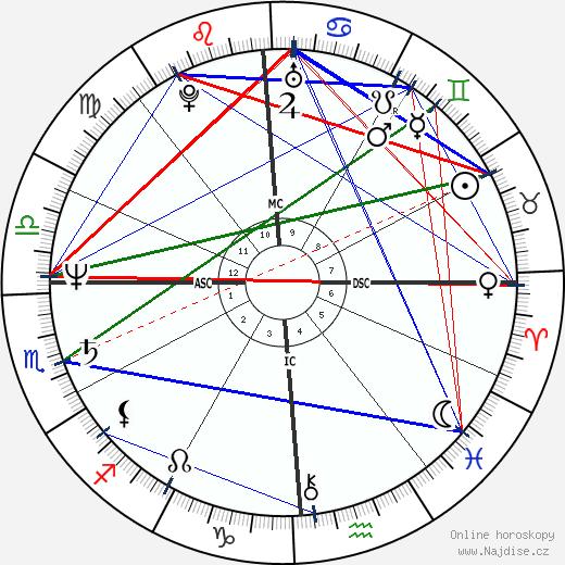 Debra Winger wikipedie wiki 2018, 2019 horoskop