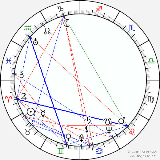 Déda Papež wikipedie wiki 2020, 2021 horoskop