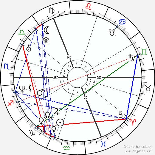 Dee Caffari wikipedie wiki 2018, 2019 horoskop