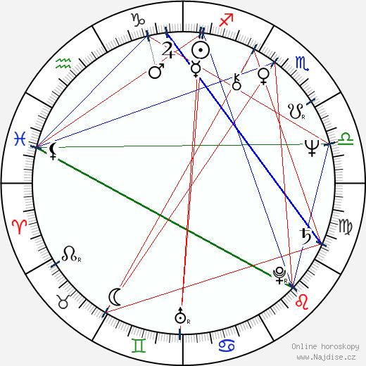 Dee Wallace wikipedie wiki 2020, 2021 horoskop