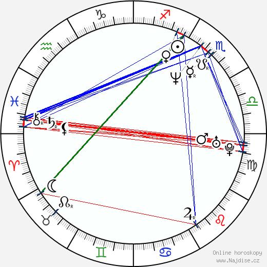 Dejan Čukić wikipedie wiki 2019, 2020 horoskop