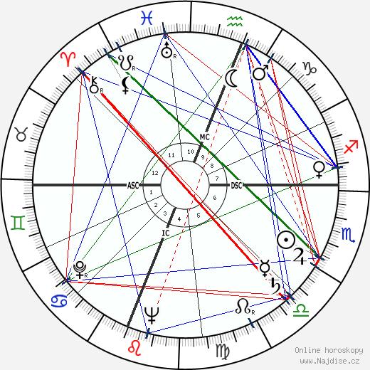 Del Rice wikipedie wiki 2020, 2021 horoskop