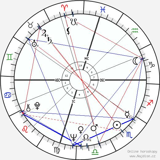 Delbert McClinton wikipedie wiki 2020, 2021 horoskop