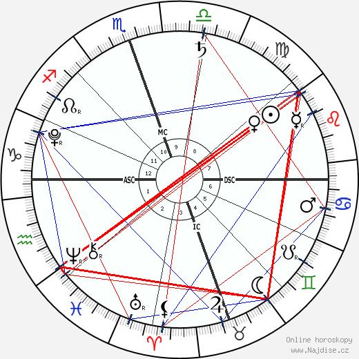 Delilah Stewart Del Toro wikipedie wiki 2018, 2019 horoskop