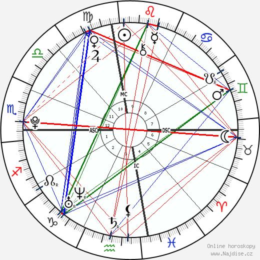 Demi Lovato wikipedie wiki 2018, 2019 horoskop