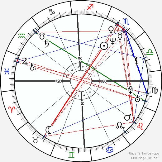 Demi Moore wikipedie wiki 2019, 2020 horoskop