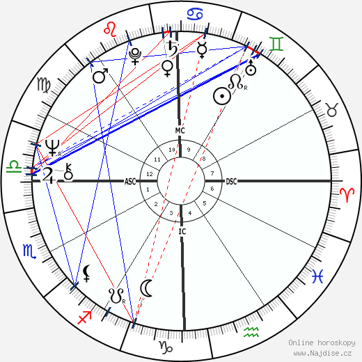 Demis Roussos wikipedie wiki 2019, 2020 horoskop