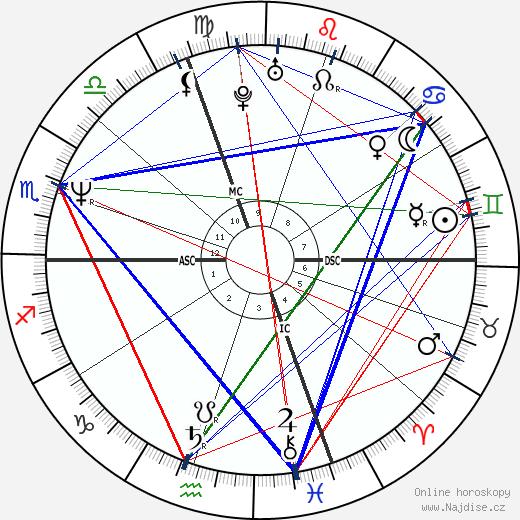 Den Harrow wikipedie wiki 2019, 2020 horoskop