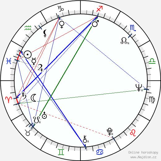 Denis Arndt wikipedie wiki 2019, 2020 horoskop