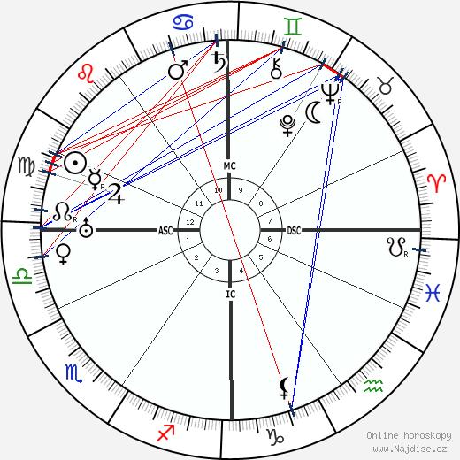 Denis d'Inès wikipedie wiki 2018, 2019 horoskop