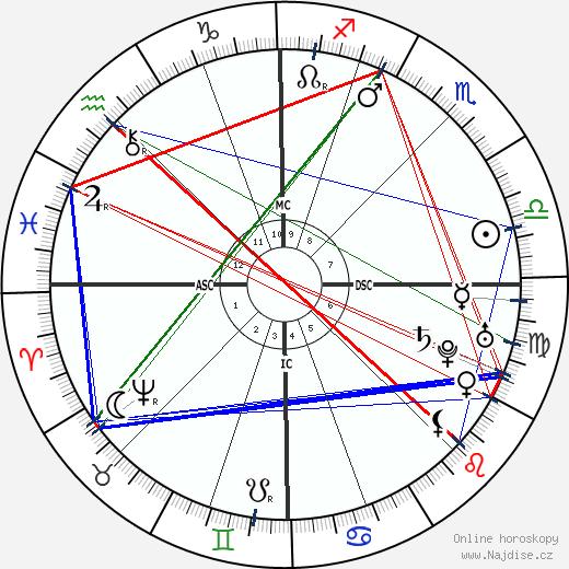 Denis Diderot wikipedie wiki 2020, 2021 horoskop