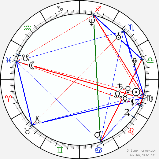 Denis Kovba wikipedie wiki 2019, 2020 horoskop