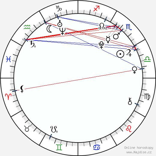 Denis Lacho wikipedie wiki 2018, 2019 horoskop