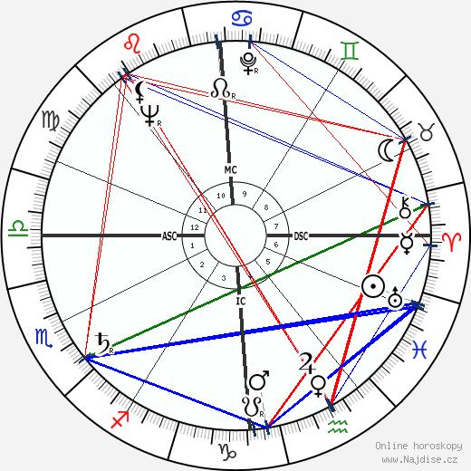 Denise Labbe wikipedie wiki 2017, 2018 horoskop