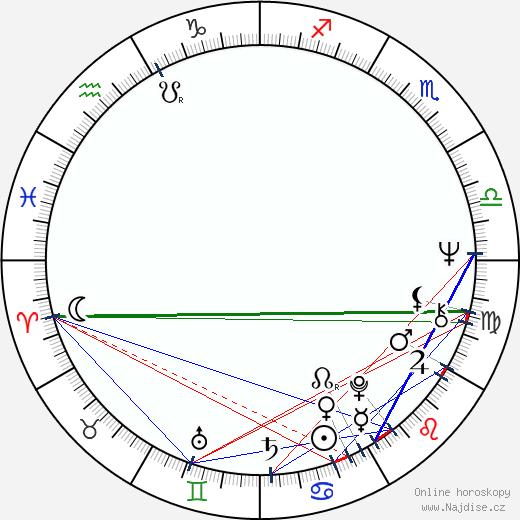 Denise Nicholas wikipedie wiki 2018, 2019 horoskop