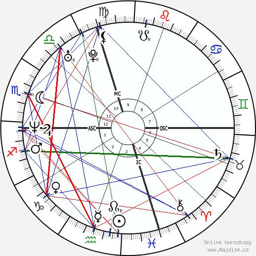 Denise Richards wikipedie wiki 2019, 2020 horoskop