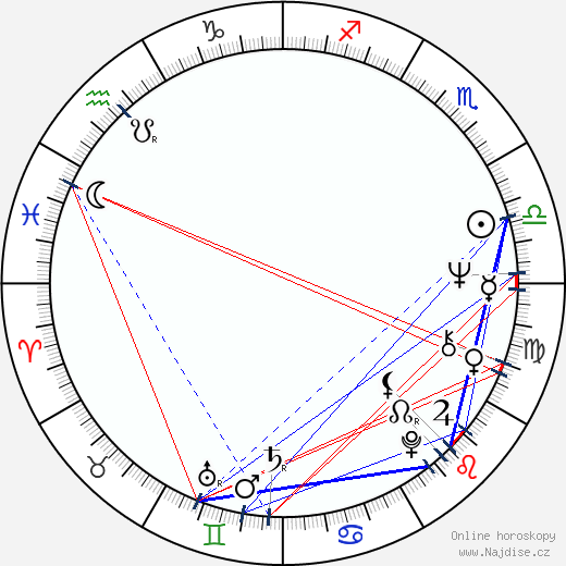 Dennis D'Ell wikipedie wiki 2018, 2019 horoskop