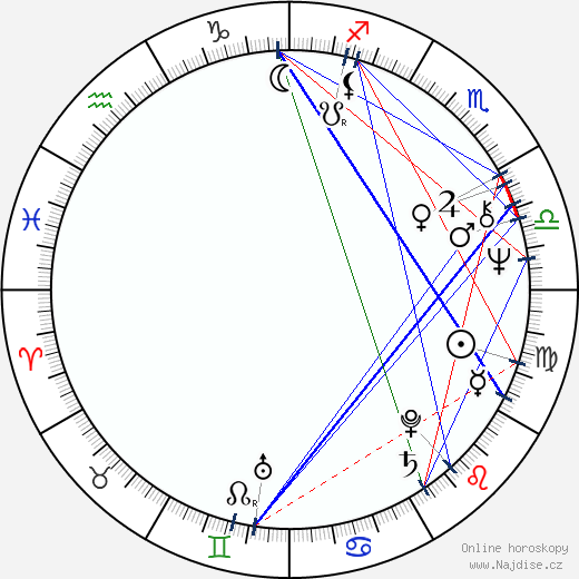 Dennis Dugan wikipedie wiki 2018, 2019 horoskop