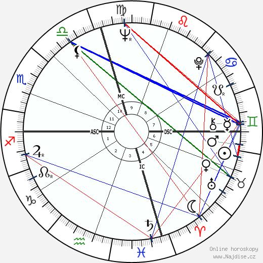Dennis Hopper wikipedie wiki 2020, 2021 horoskop
