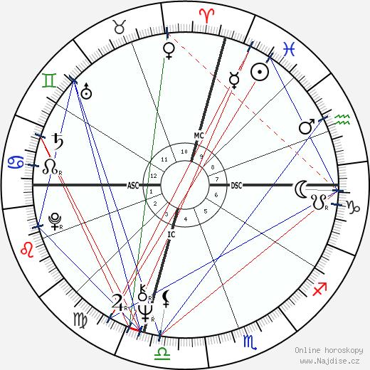 Dennis L. Rader wikipedie wiki 2017, 2018 horoskop