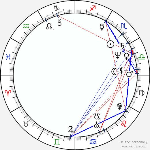 Dennis Miller wikipedie wiki 2019, 2020 horoskop